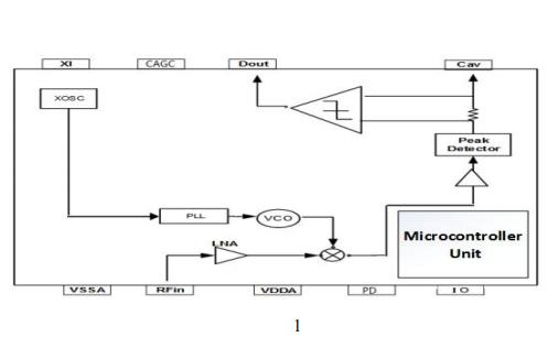SRX680M集成MCU的無線接收芯片數據手冊免費下載