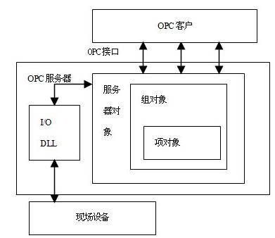 基于OPC技术实现数据访问服务器的设计与应用研究