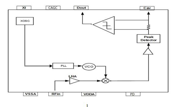 SRX680A低功耗ASK接收機的數據手冊免費下載
