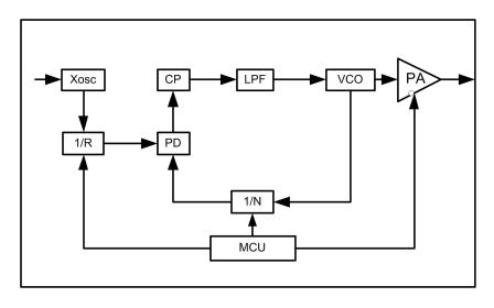 STX650M集成MCU的無線發射IC的數據手冊免費下載
