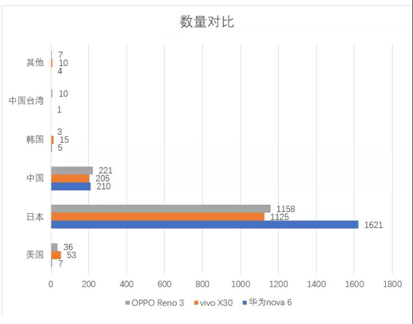 从华为、OV三款中端5G手机 看华为手机元器件如...