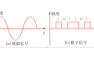 计算机网络通信技术的原理与通信方式分析