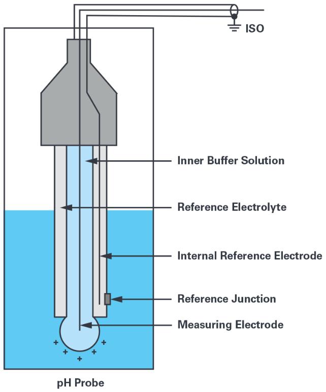 基于ADI的ADuCM355和SmartMesh IP技术的无线水质监测系统