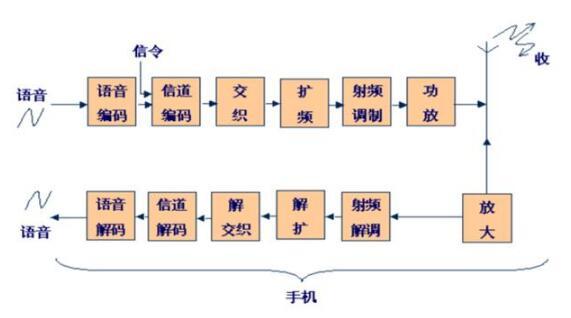 移動通信的主要特點_移動通信系統的分類