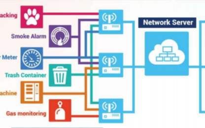 物联网中各种无线技术解决方案的简单分析