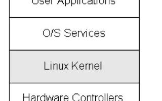 深入linux内核架构 Linux内核架构分析解读