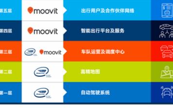 对于英特尔收购Moovit,英特尔究竟意欲何为