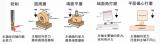 机器人打磨恒力浮动工具现状概况