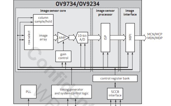 OV9734和OV9234图像传感器的数据手册免费下载
