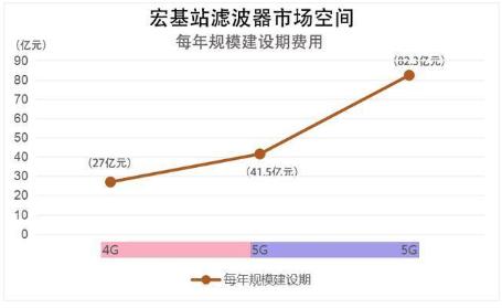 中国成功研发全球首款5G毫米波滤波器,有望打破国...
