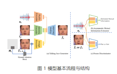 設計非對稱式互信息估計器減少音頻向視頻模態表達的...