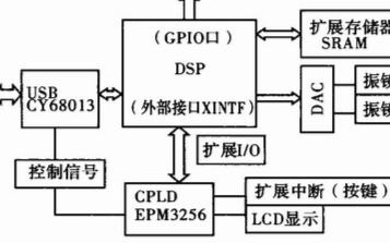 基于TMS320F2812高速處理器實現振鏡式激光打標控制器的電路設計