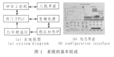 基于S7-200 PLC器件和PID控制算法实现无超调PID温控系统的设计
