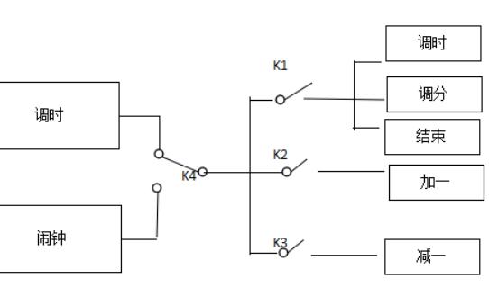 使用51單片機設計智能電子鐘系統的資料詳細說明