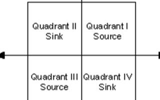 选择模块化源测量单元需要考虑哪些注意事项和问题