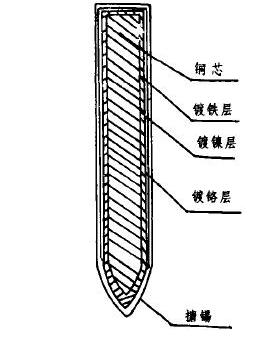电烙铁头的金属材料组成与生产工艺流程