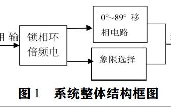 如何使用FPGA实现高性能程控数字移相器的设计