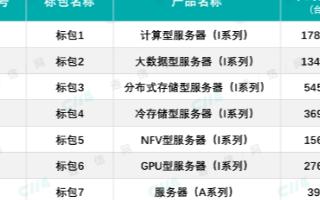 全国产化服务器列入中国电信招标中,为实现自主可控产业链打基础
