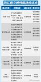 浙江省人民政府办公厅发布《关于公布浙江省交通强国...