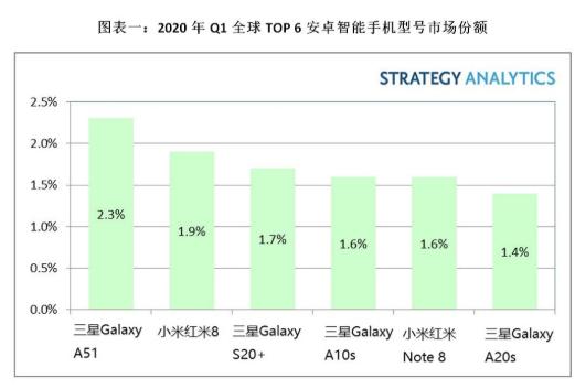 Q1全球智能手機出貨量達2.75億部,三星Galaxy A51安卓機最受歡迎