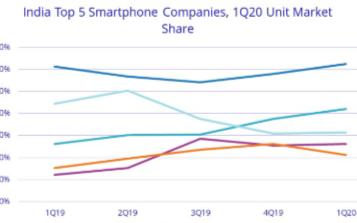Q1季度印度智能手机出货量为3250万部,小米市场份额连续保持领先