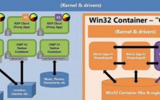 微软Windows 10X系统支持UWP应用和W...