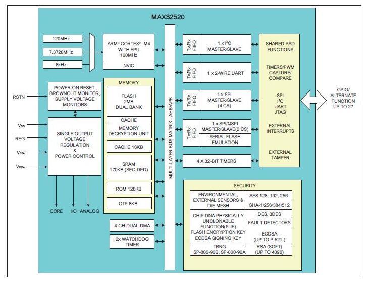 PUF技术如何保护物联网设备