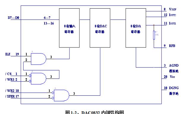 使用模数转换器DAC0832输出0到5V的锯齿波和三角波的资料详细说明