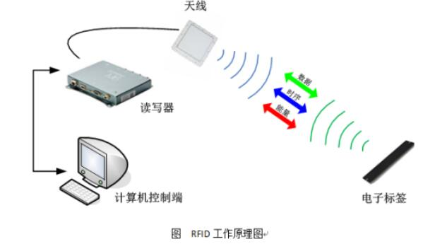 RFID醫療廢棄物管理系統整體方案設計