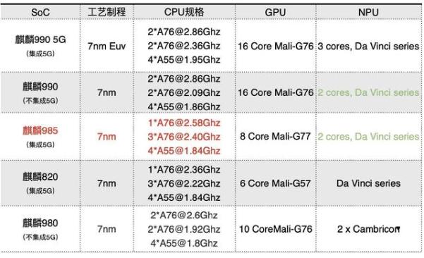 全球首發高通驍龍768G處理器 還是再擠了一次牙膏?