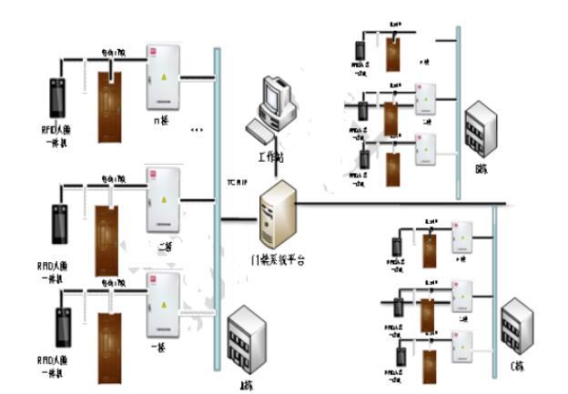 醫院無感門禁系統設計