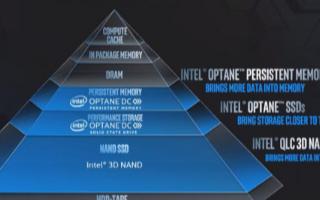 英特尔推出金字塔型的数据存储架构,使得数据更加靠近CPU和GPU