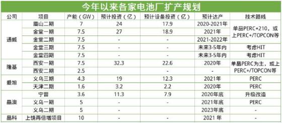 國內龍頭電池片廠商積極擴產,三家光伏公司均以210大尺寸為主