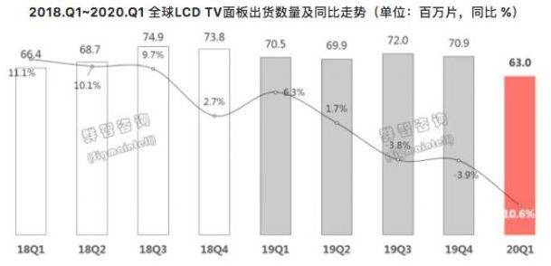 Q1季度全球液晶電視面板出貨量大幅下滑,中國大陸出貨占比達55%