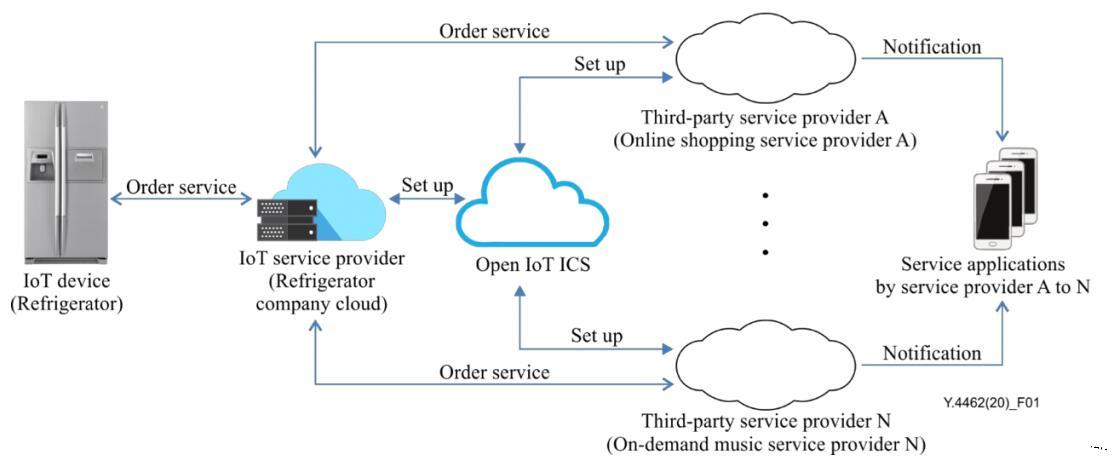 物联网产业的国际新标准