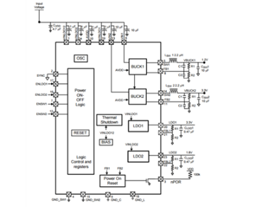 FPGA或SoC電源的應用中的集成柔性功率器件使用
