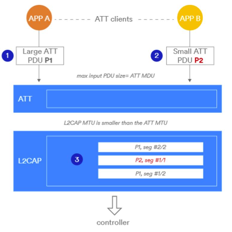 最新蓝牙5.2 SoC与IP,激荡下一波热点应用
