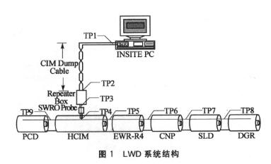 基于MC9S12Q128單片機實現隨鉆測井系統的設計