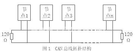 利用CAN总线实现煤矿安全监控传输系统的设计