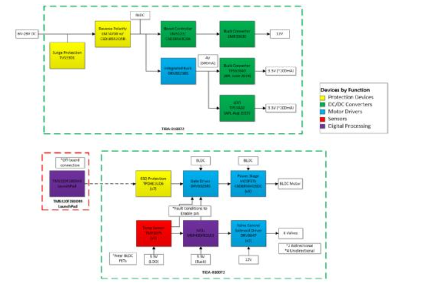 [FAQ]呼吸机/医用鼓风机设计支持和资源