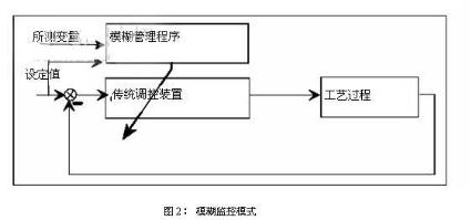 改进的模糊控制器在加热炉智能控制系统中的应用研究