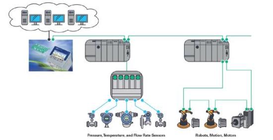 ADI公司的出色过程自动化通讯解决方案