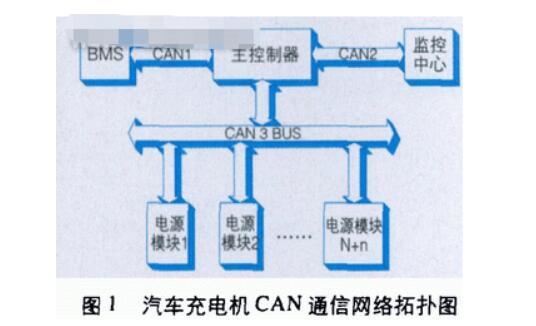如何将can总线应用在电动汽车充电机上