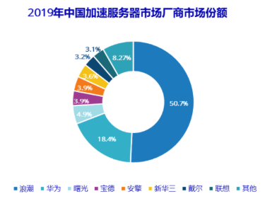 预测到2021年推理服务器将达到51.3%的市场占比