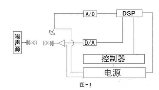 DSP的定义_DSP在音频信号上的各种应用