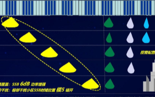 中兴通讯广播波束1+X方案,达到5G网络最优覆盖