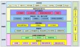 传感器是物联网发展的基石