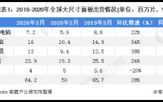 全球大尺寸面板3月出货量大幅回升,环比增幅近30%