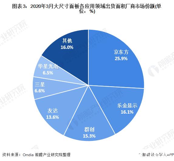 图表3:2020年3月大尺寸面板各应用领域出货面积厂商市场份额(单位:%)