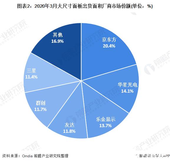图表2:2020年3月大尺寸面板出货面积厂商市场份额(单位:%)